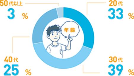 20代31.1% / 30代41.1% / 40代24.4% / 50代以上3.4%