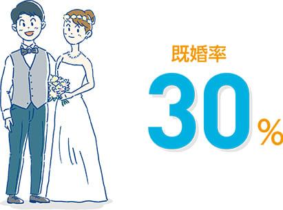 既婚率30%