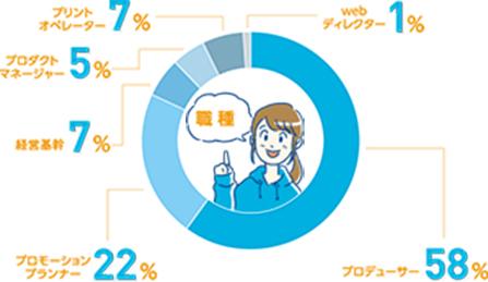 プロデューサー60% / プロモーションプランナー22% / 経営企画6% / プロダクトマネージャー5% / プリントオペレーター6% / webディレクター1%