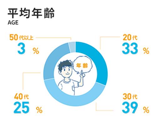 平均年齢 20代31.1% / 30代41.1% / 40代24.4% / 50代以上3.4%
