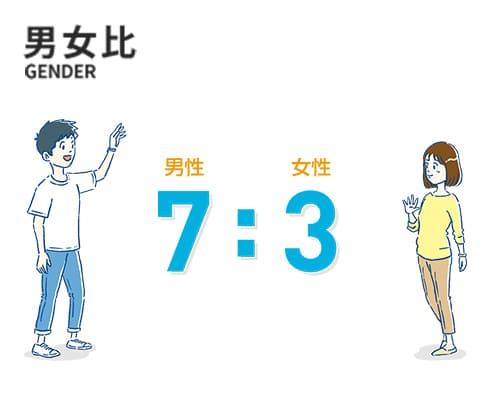 男女比 男性7: 女性3