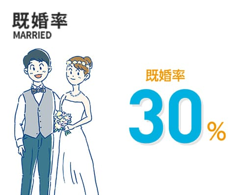 既婚率 既婚率30%