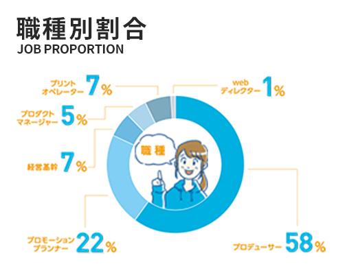 職種別割合 プロデューサー60% / プロモーションプランナー22% / 経営企画6% / プロダクトマネージャー5% / プリントオペレーター6% / webディレクター1%